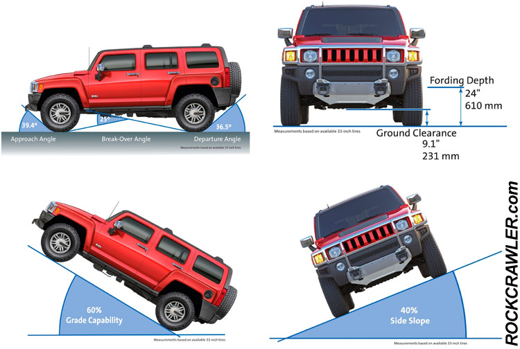 Nice Review Of The H3 Alpha With Video Http Rockcrawler Reviews Hummer 2008 Index Asp